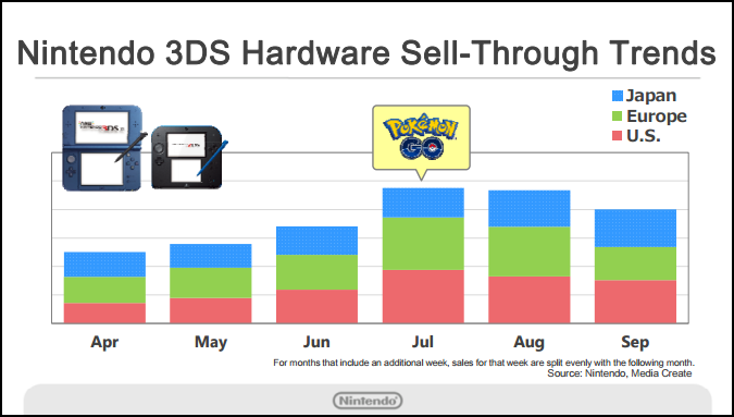 Graphics Courtest of: Nintendo, Media Create
