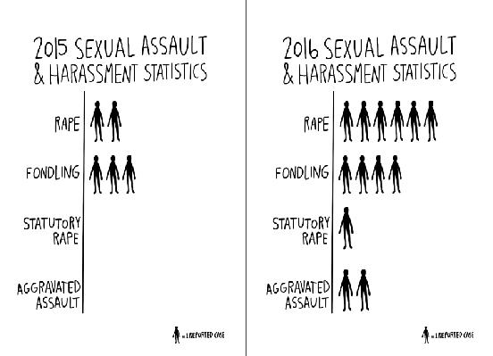 Sexual harassment definition title ix statistics