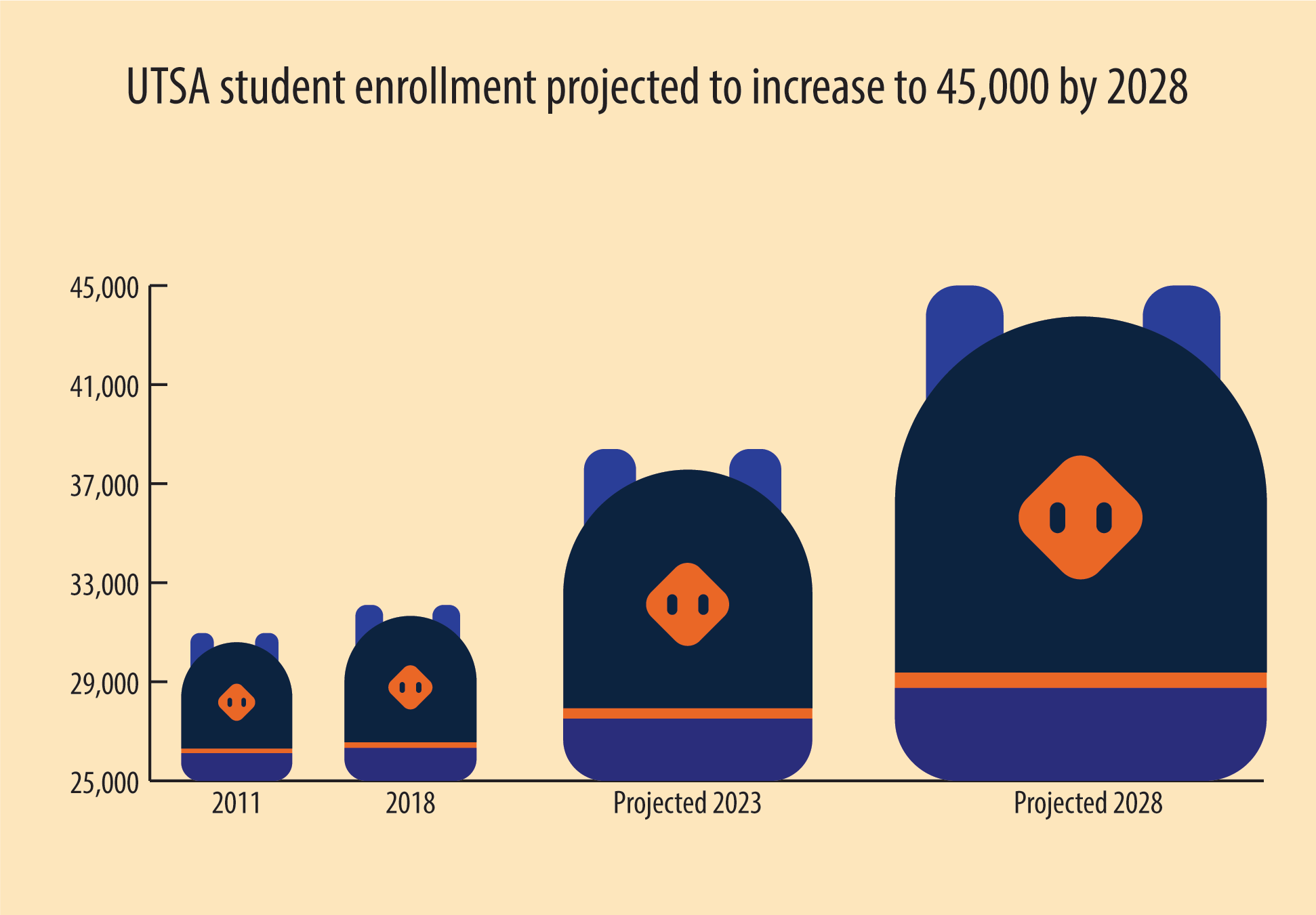 UTSA student enrollment projected to increase to 45,000 by 2028
