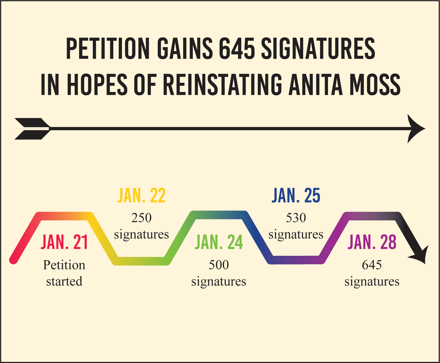 Graphic showing progression of petition signatures.